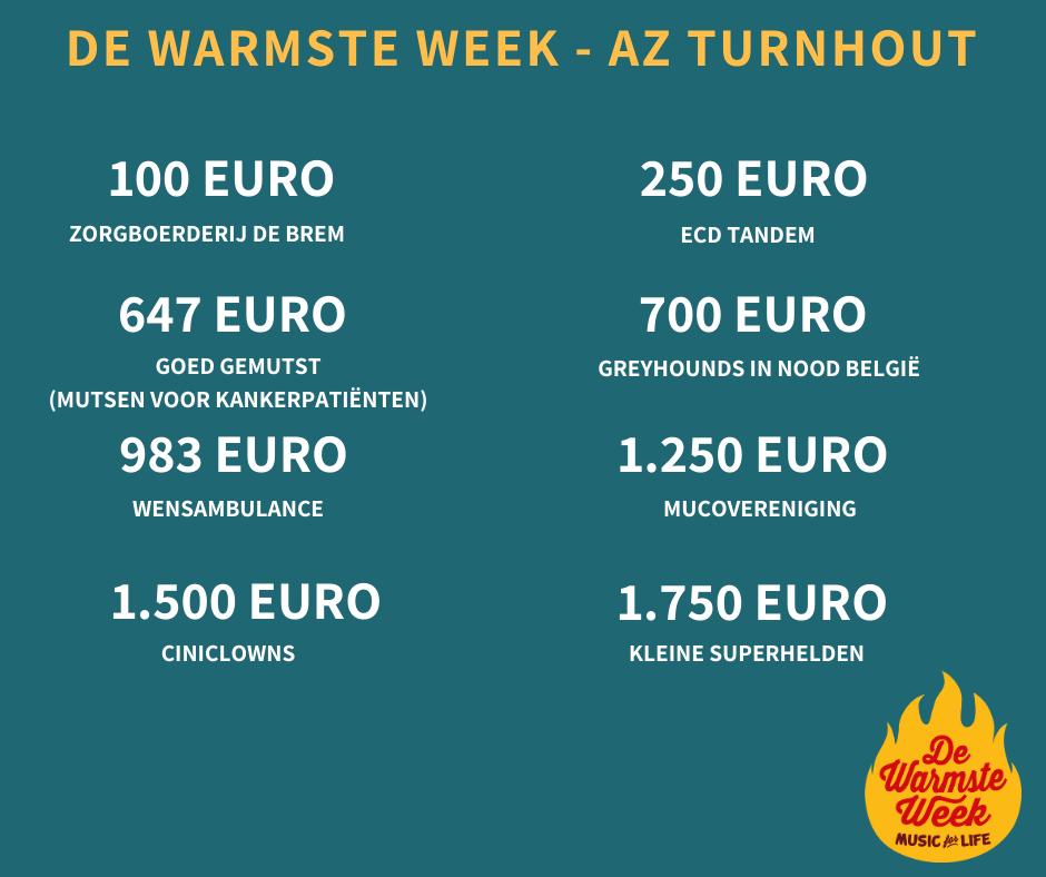 RESULTATEN-de-Warmste-week-in-az-turnhout_0.png
